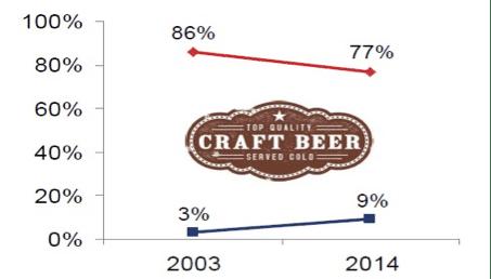 gráfico de tendencia de cervezas artesanales frente a cervezas generalistas