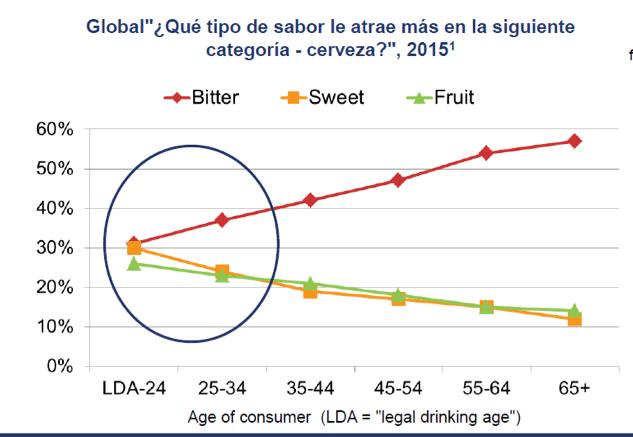 gráfico de la tendencia de sabores de cerveza por sectores de edad